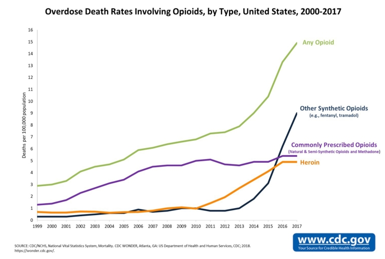 OpiateOD_Deaths